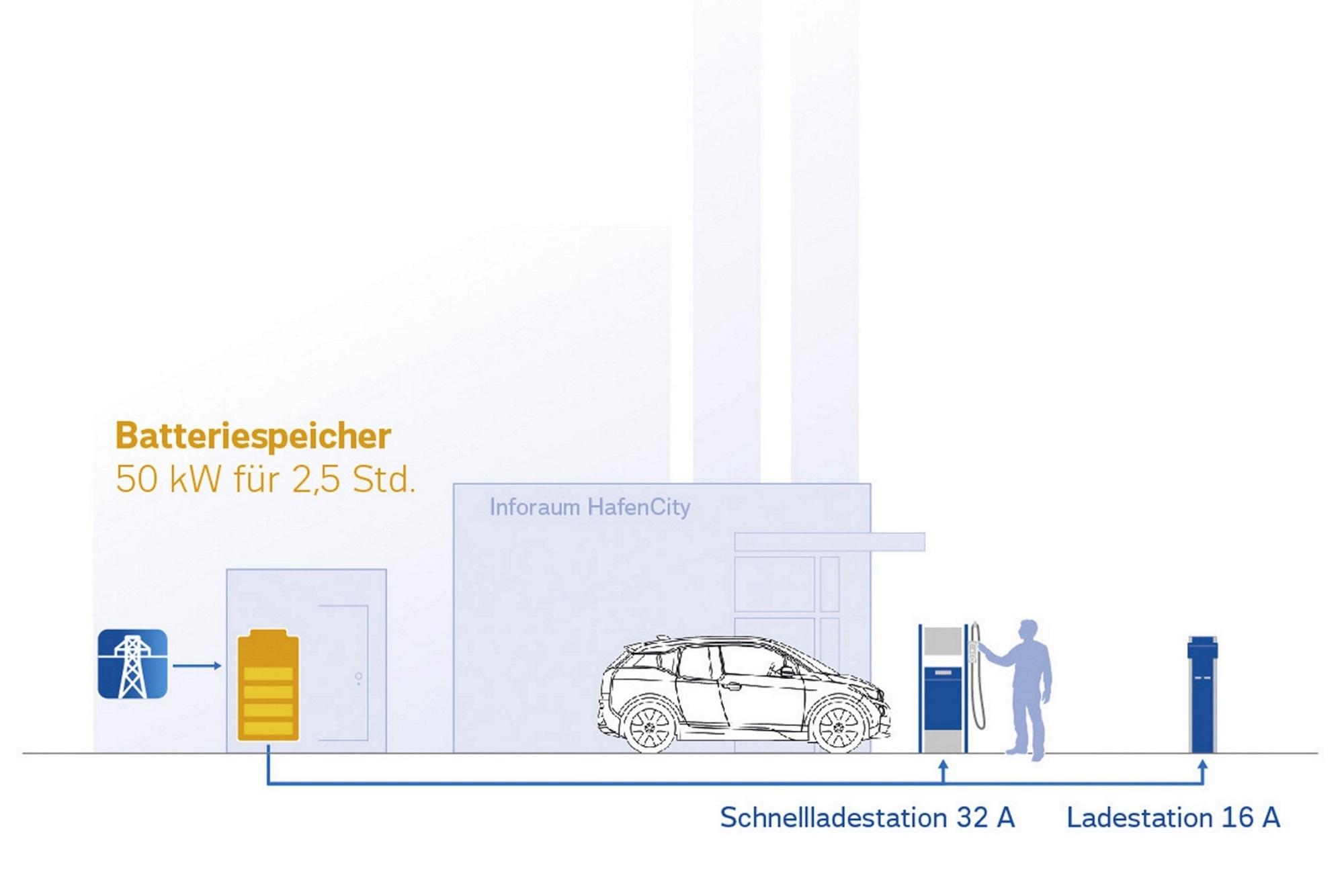 BMW i-Modelle - Zweites Leben für E-Auto-Akkus