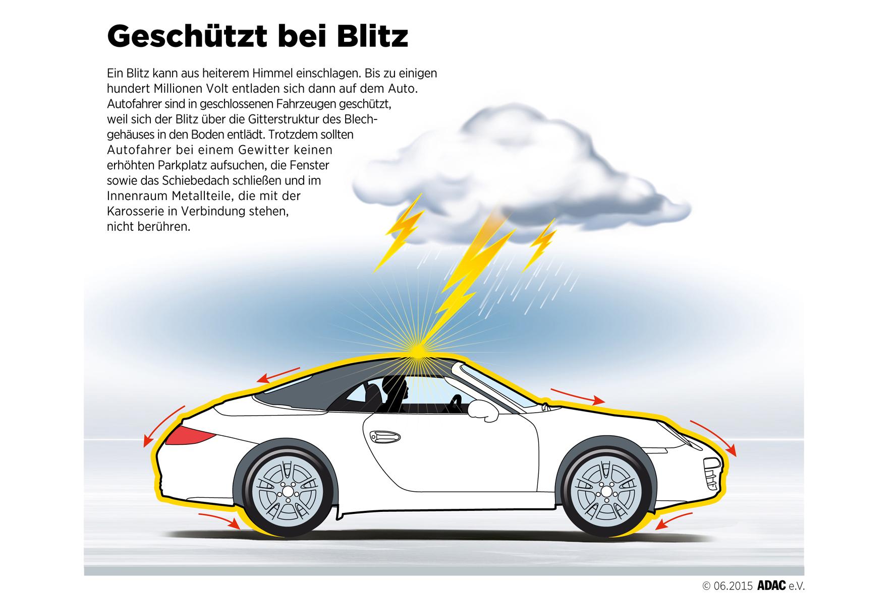 mid München - Die Karosserie des Autos schützt die Insassen bei einem Blitzeinschlag und leitet die Entladung in den Boden.