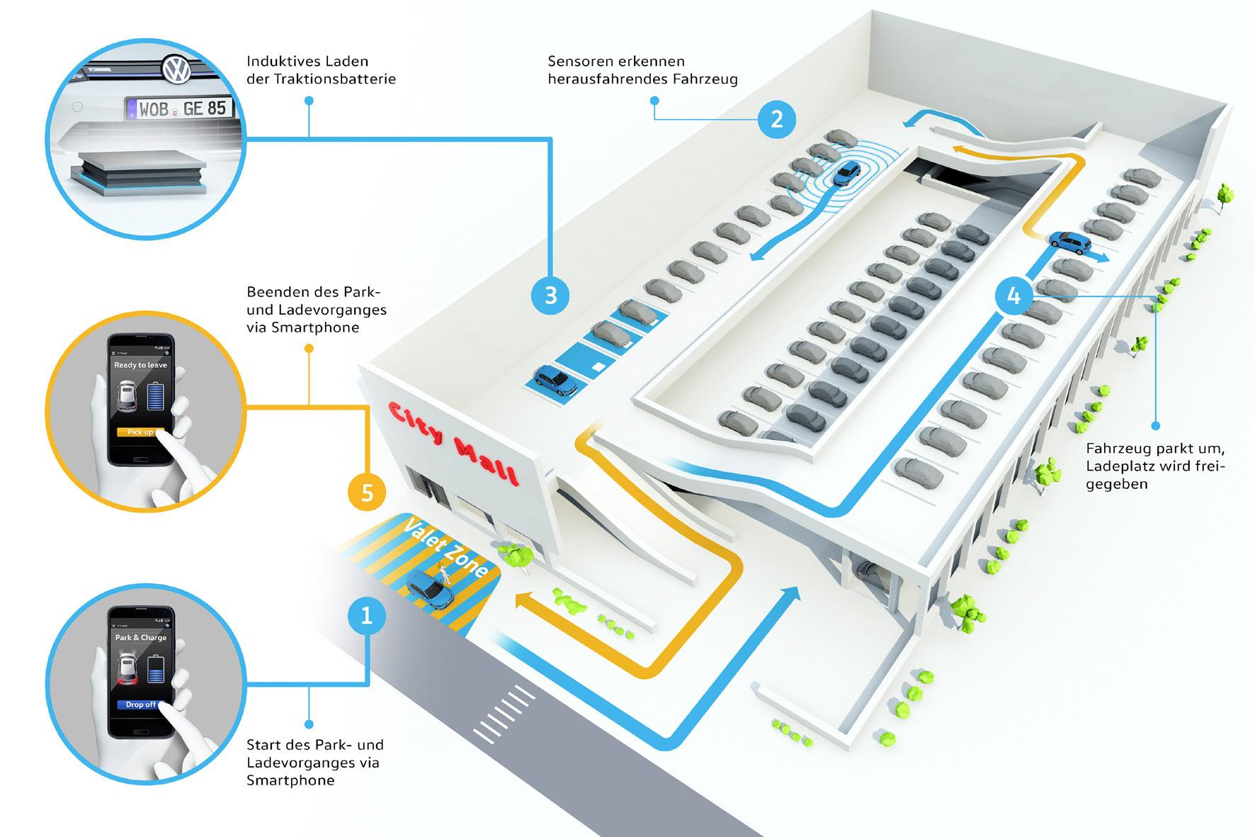 mid Wolfsburg - Künftig sollen Elektroautos im Parkhaus selbst den Weg finden und auf speziellen Parkplätzen sogar automatisch die Batterien aufladen. Der Nutzer bedient lediglich eine App auf seinem Smartphone.