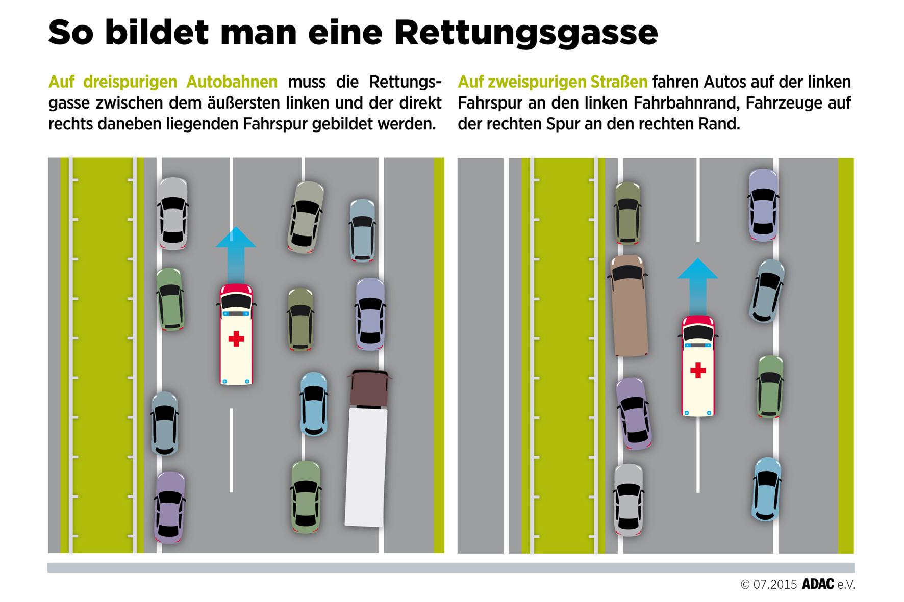mid München - Auf dreispurigen Straßen verläuft die Rettungsgasse zwischen dem Fahrstreifen ganz links und der Fahrbahn rechts daneben (links). Auf Straßen mit zwei Spuren je Richtung ist die Rettungsgasse in der Mitte.