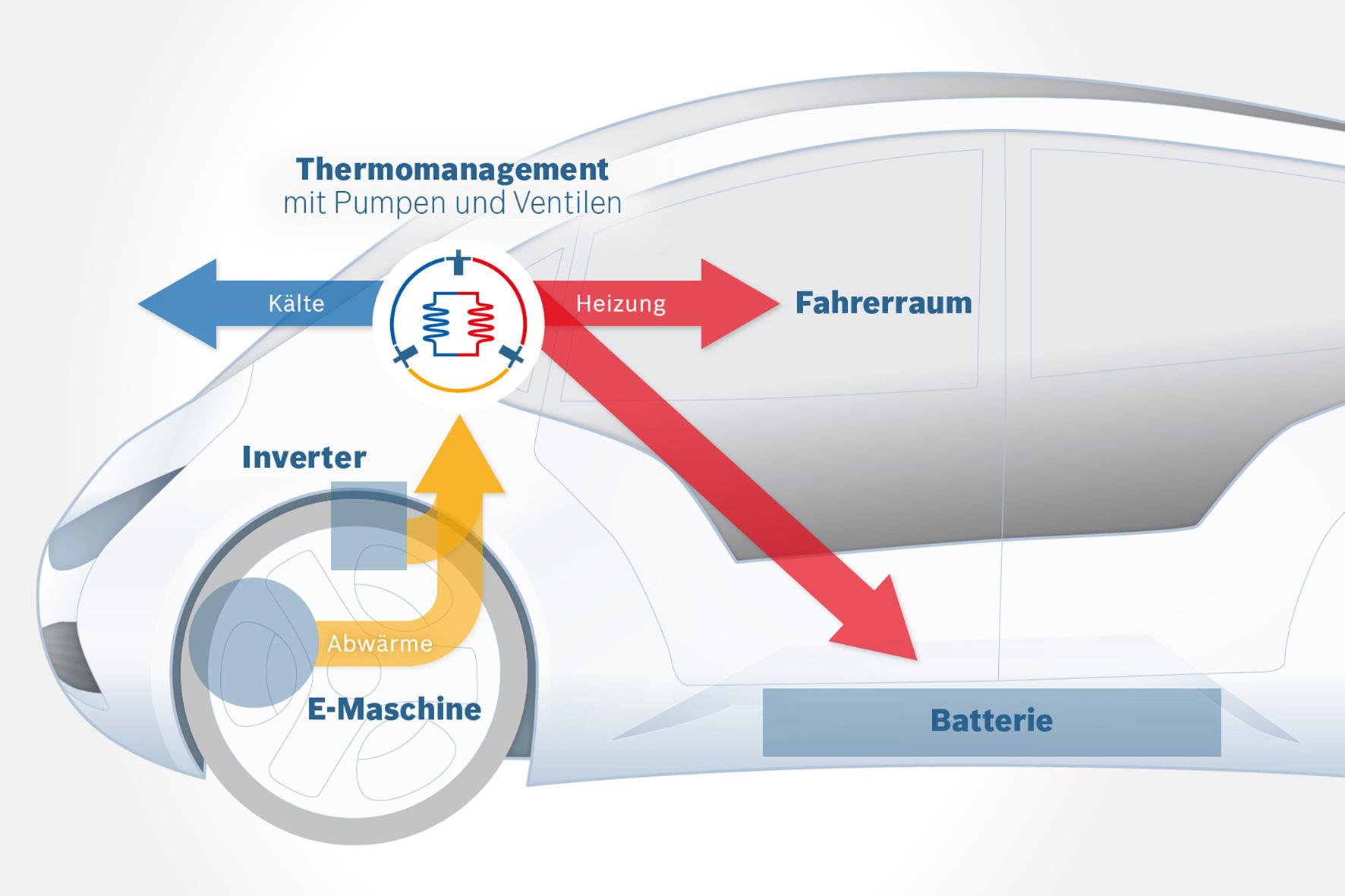 mid Düsseldorf - Durch ein intelligentes Klima-Management will Bosch nun Elektroautos zu mehr Reichweite verhelfen.