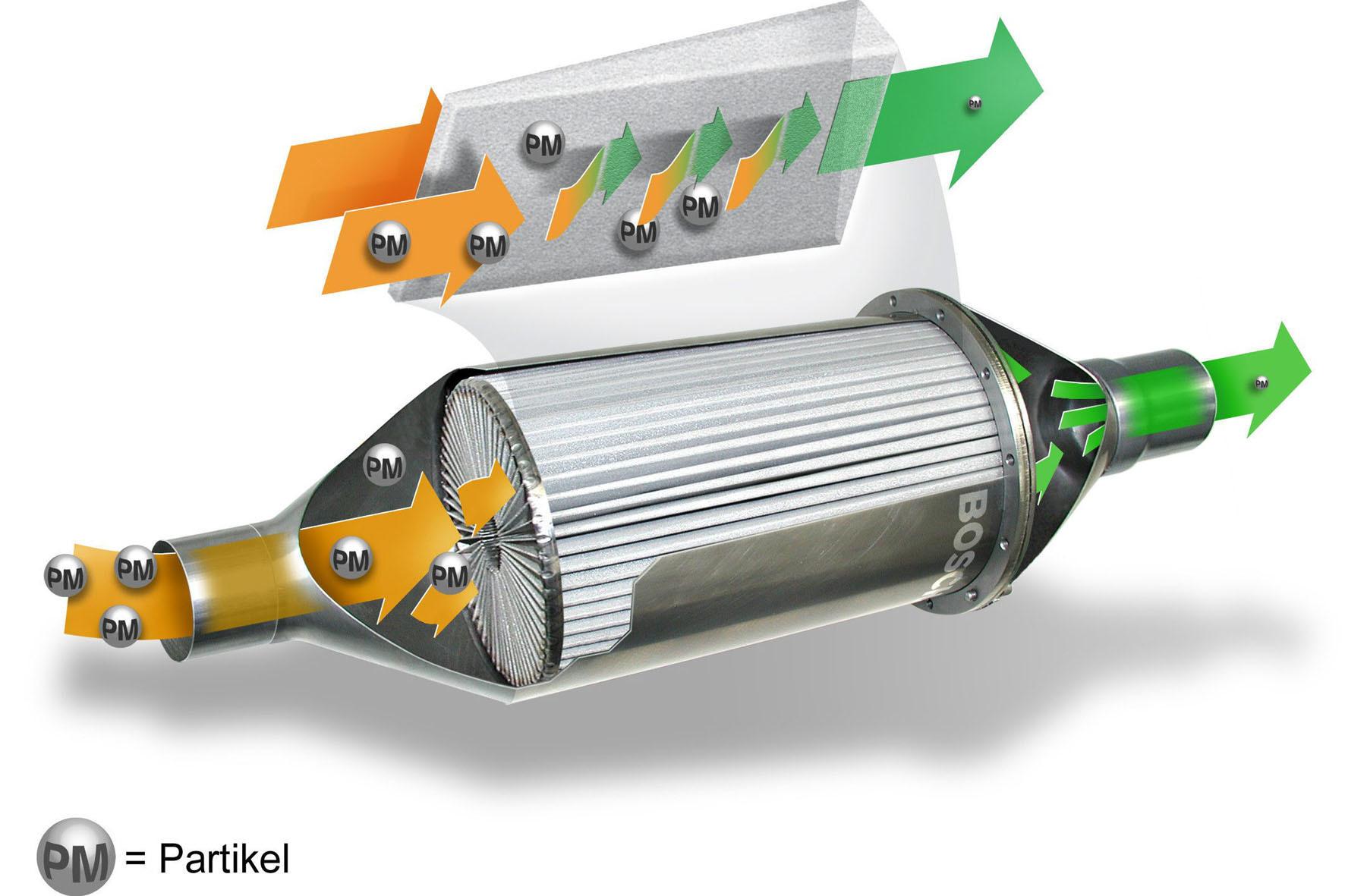 mid Groß-Gerau - Der Förderzeitraum für die Nachrüstung von Diesel-Partikelfiltern soll über 2015 hinaus verlängert werden.