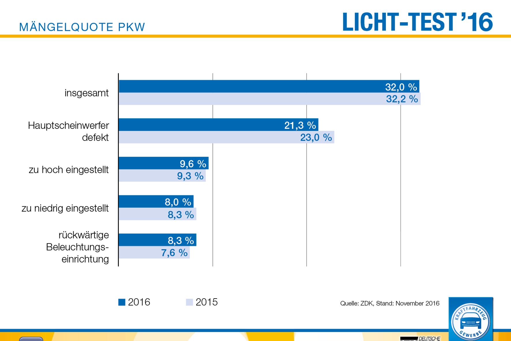mid Groß-Gerau - Schlechte Noten für die Autofahrer: Gleich 32 Prozent der Fahrzeuge auf deutschen Straßen sind mit mangelhaftem Licht unterwegs.