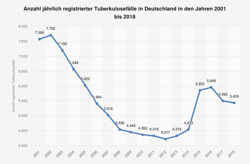 tuberkulose bad schönborn