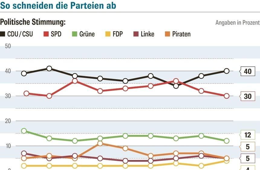 Politische Stimmung, Sonntagsfrage und K-Frage - die Ergebnisse des Politbarometers der ...